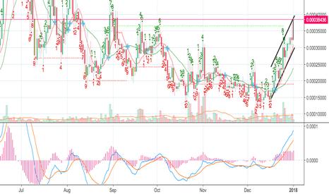 VIABTC: VIABTC Long Position (100% profit potential)