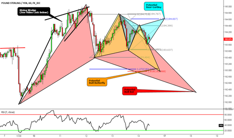 GBPJPY: GBPJPY:Gartley, Bat or Butterfly w/ video on Rising Wedges