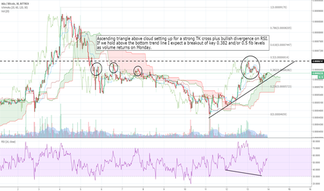 ADABTC: 30 minute / ascending triangle and bull divergence