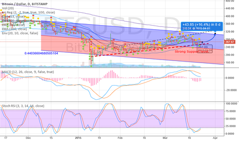 BTCUSD: Rise and Rise of Bitcoin