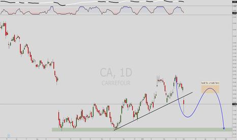 CA: Carrefour short