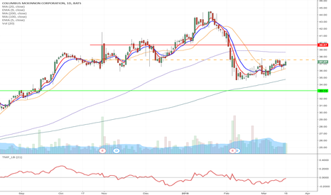 CMCO: CMCO - Upward channel formation short from