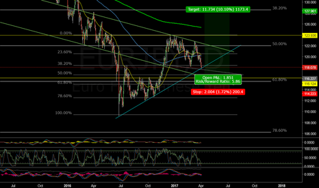EURJPY: EURJPY - Consolidating Channel for Post French Election