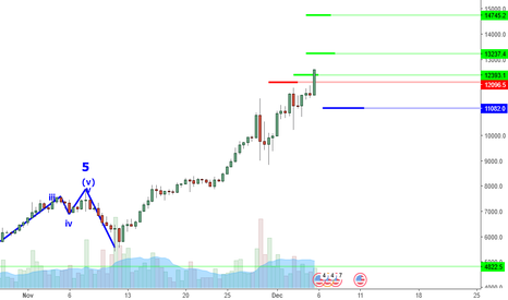 BTCUSD: BTCUSD Perspective And Levels: Up, Up And 12.5K. Going Higher?