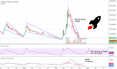 DOGEBTC: such currency, plz buy, to da moon