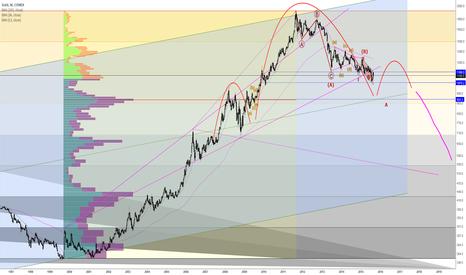 GC1!: Gold - First target 933