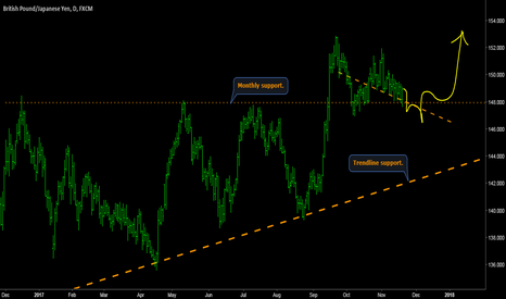 GBPJPY: GBPJPY - Price around monthly support: trend continuation.