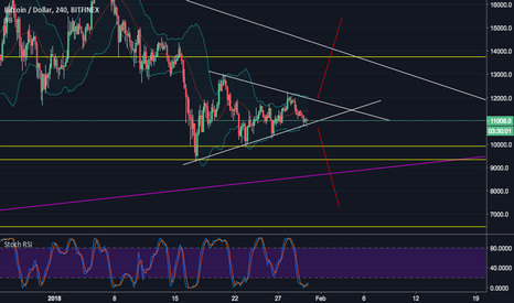 BTCUSD: Bitcoin: the triangle that everyone can see