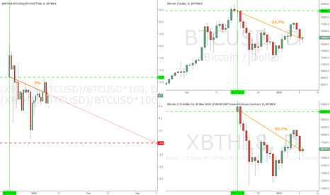 (XBTH18-BTCUSD)/BTCUSD*100: Bitcoin Cash and Carry Q1 2018