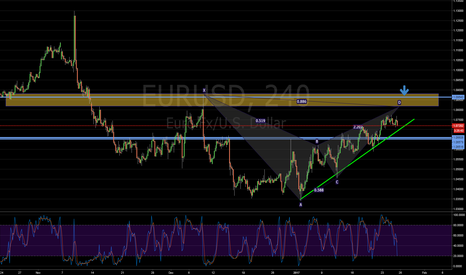 EURUSD: EU Bearish Bat Setup