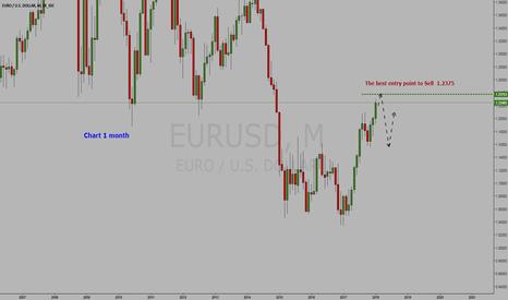 EURUSD: Currency Euro/ Dollar =  (Futures  6E) = Sell