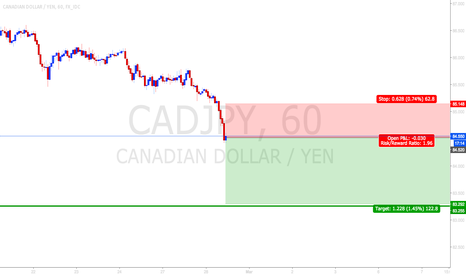 CADJPY: strong downtrend