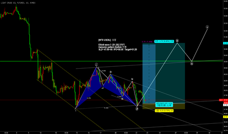 CL1!: [WTI/ USOIL] 오일 elliottwave 3 & Bullish hamonic pattern