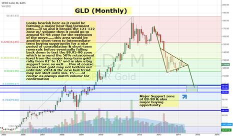 GLD: GOLD, GLD
