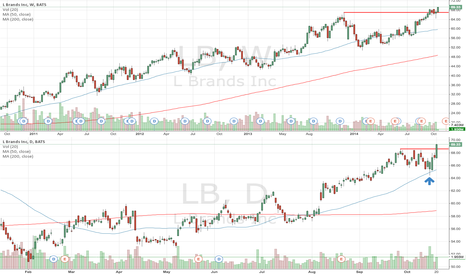 LB: Breaking out of resistance