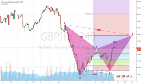 GBPJPY: GBPJPY LONG C to D