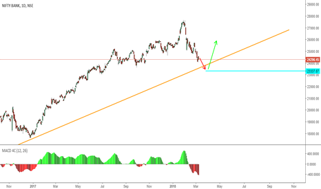 BANKNIFTY: Watch Out Correction is still possible