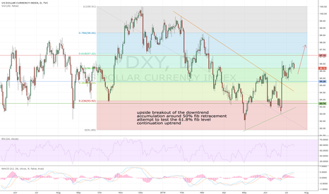 DXY: DXY 1D Long