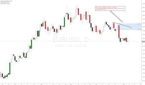 EURUSD: EURUSD new daily supply imbalances created for shorts