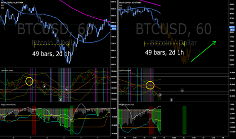 BTCUSD: The Knife is Falling - Double Bottom?