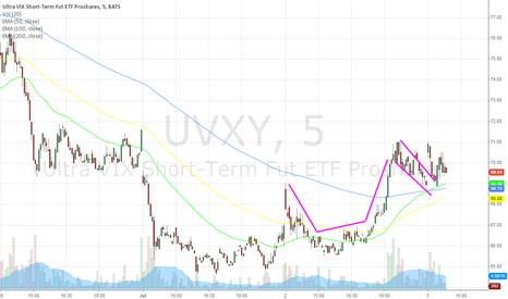UVXY: sloppy but still something to take note of
