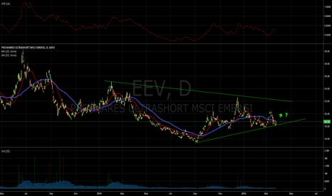 EEV: $EEV possibly breaking out.