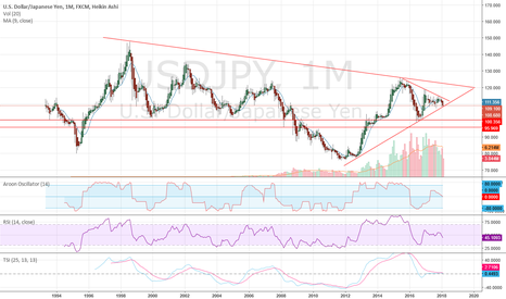 USDJPY: USDJPY cone coming to an end after years of development.