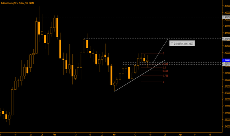 GBPUSD: GBP/USD - EYEING THE 1.4100?