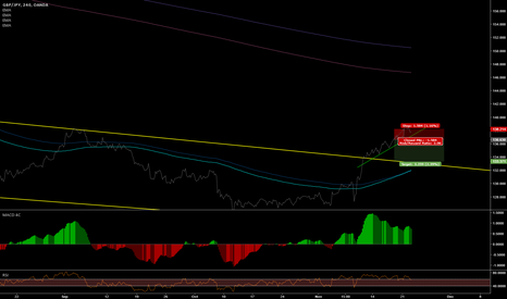 GBPJPY: GBPJPY on 4hour; possible break of uptrend?