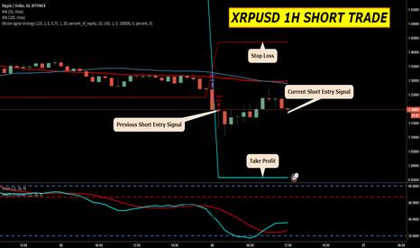 XRPUSD: XRPUSD 1H Short Trade Entry Signal
