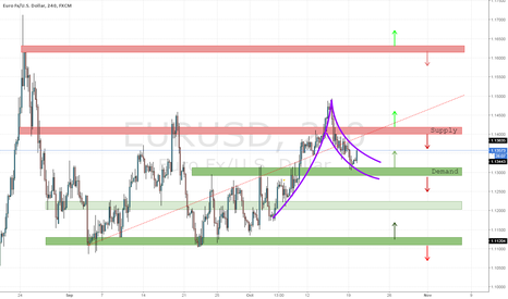 EURUSD: EUR/USD Supply & Demand Analysis: