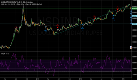 USDINR: BEARISH VIEW ON USD IN USD/INR CURRENCY PAIR