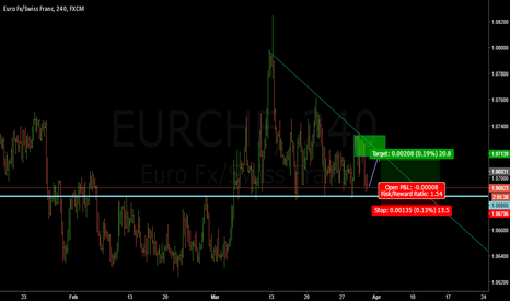 EURCHF: EURCHF Long on support area?
