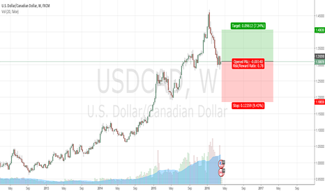 USDCAD: USD/CAD long term buy