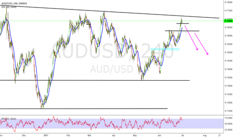 AUDUSD: Aud Usd  looking for Short