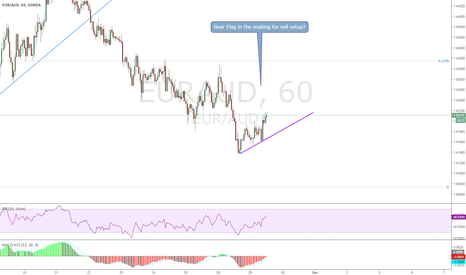 EURAUD: EURAUD, Bear Flag | Sell the breakout