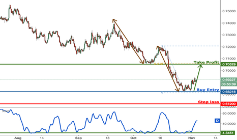 NZDUSD: NZDUSD still making it's reversal, remain bullish