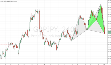GBPJPY: Advanced Cypher and Shark