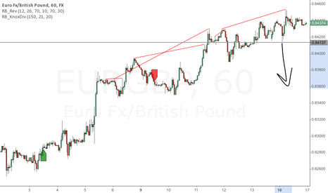 EURGBP: EURGBP Knoxville Divergence