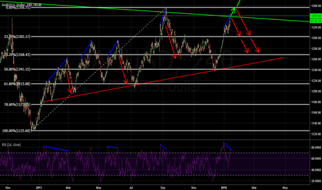 XAUUSD: Keep it simple pals !!!!