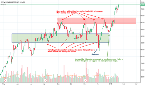 ATVI: ATVI Leaving the consolidation zone to the upside.