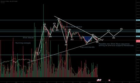 LTCUSD: LTC/USD ready for a comeback?