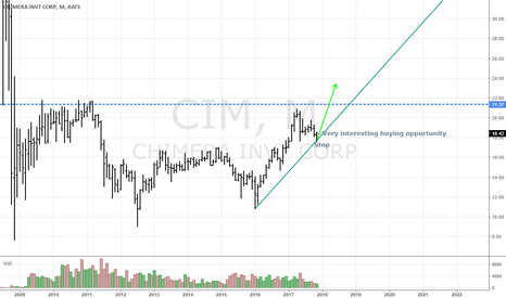 CIM: CIM Surprising behaviour - possible major trend emerging