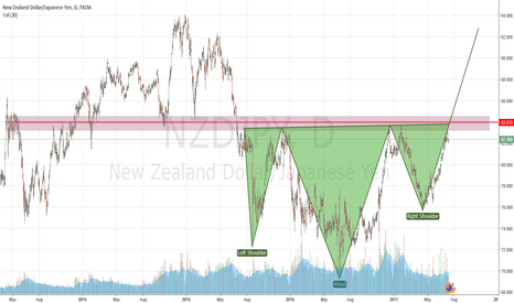 NZDJPY: NZDJPY HEAD and Shoulders