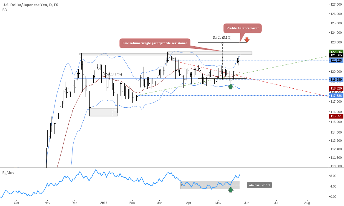 USDJPY: Mapping levels