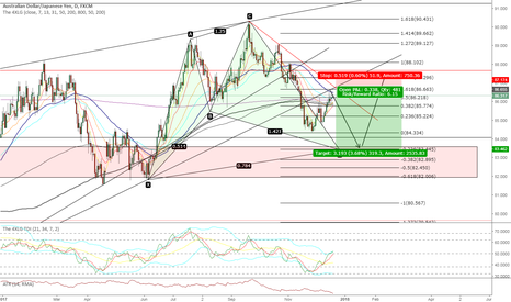 AUDJPY: AJ Possibility for a short move