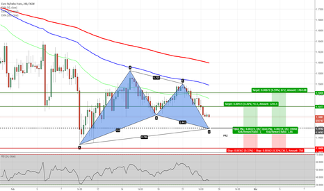 EURCHF: EURCHF - Potential Gartley Pattern on H4 Chart