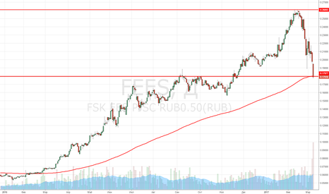 FEES: Покупка акций ФСК