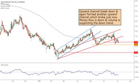 VDSI: VDSI- momentum short from 15.70