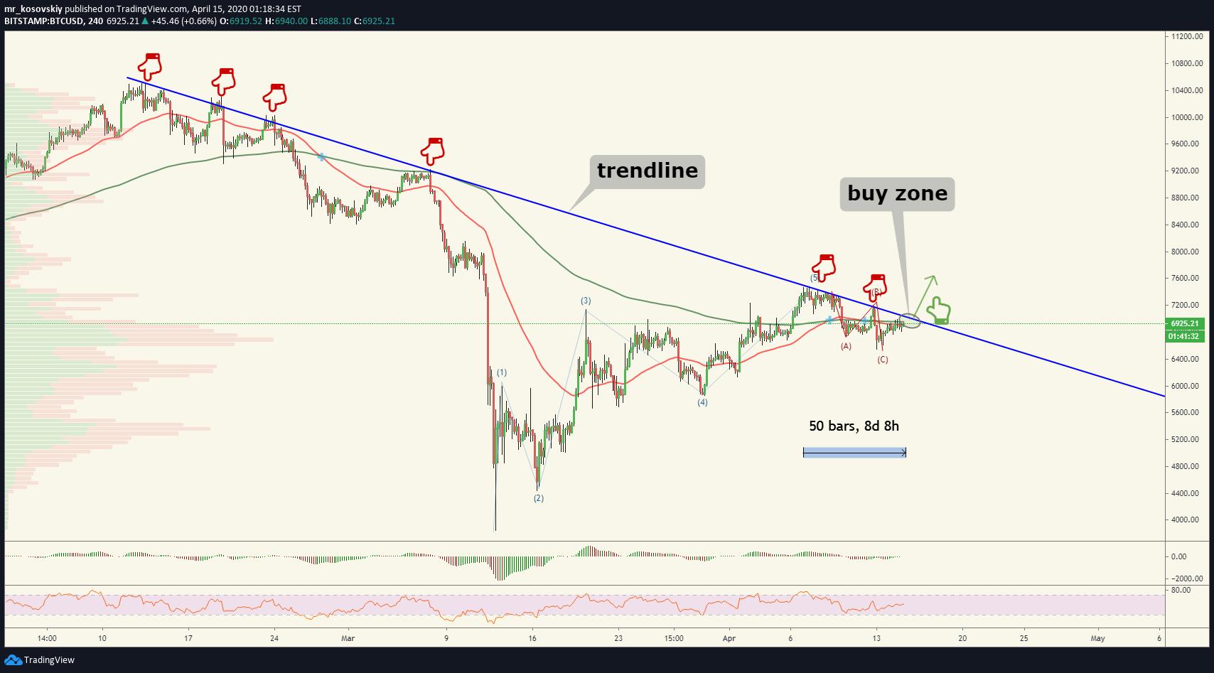 tradingview btcusd longs